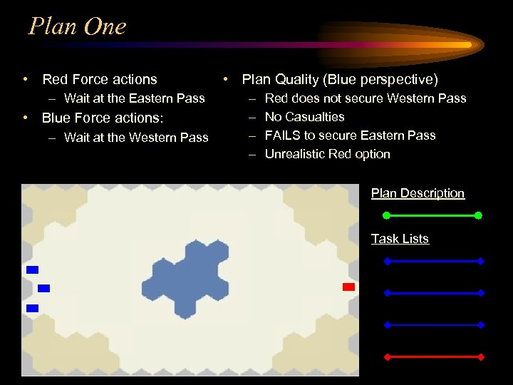 Plan One • Red Force actions – Wait at the Eastern Pass • Blue