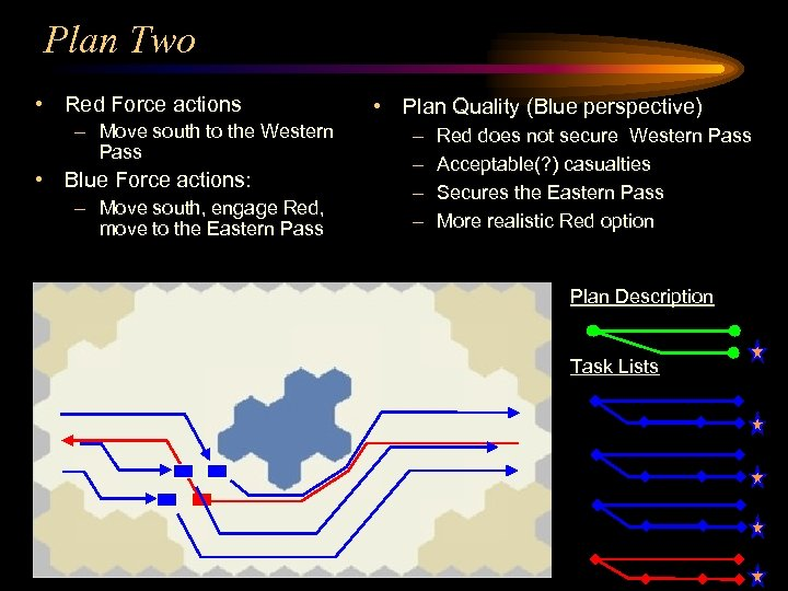 Plan Two • Red Force actions – Move south to the Western Pass •