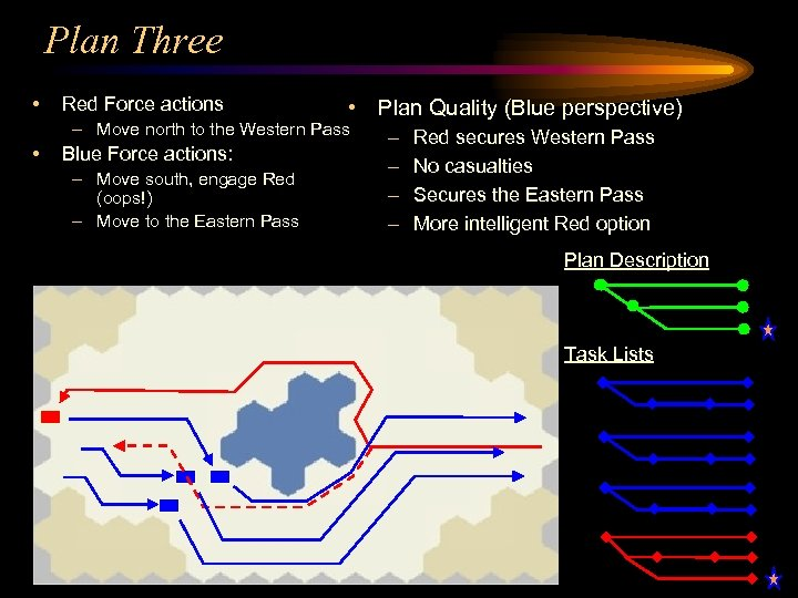 Plan Three • Red Force actions • Plan Quality (Blue perspective) – Move north