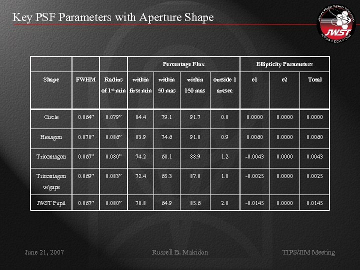 Key PSF Parameters with Aperture Shape Percentage Flux Shape FWHM Radius within of 1