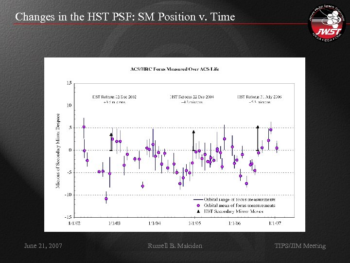 Changes in the HST PSF: SM Position v. Time June 21, 2007 Russell B.