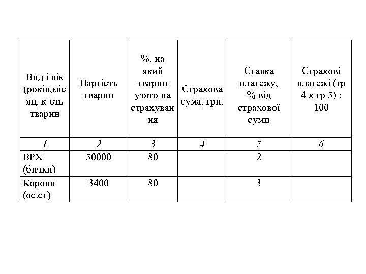 Вид і вік (років, міс яц, к-сть тварин 1 ВРХ (бички) Корови (ос. ст)