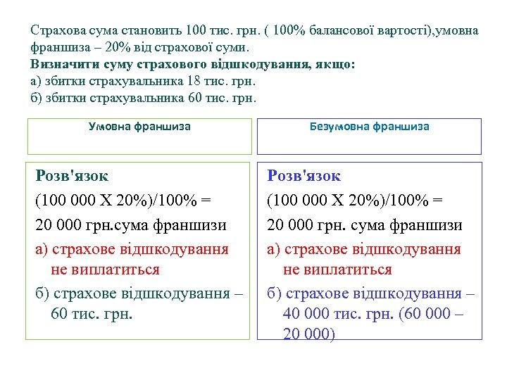 Страхова сума становить 100 тис. грн. ( 100% балансової вартості), умовна франшиза – 20%