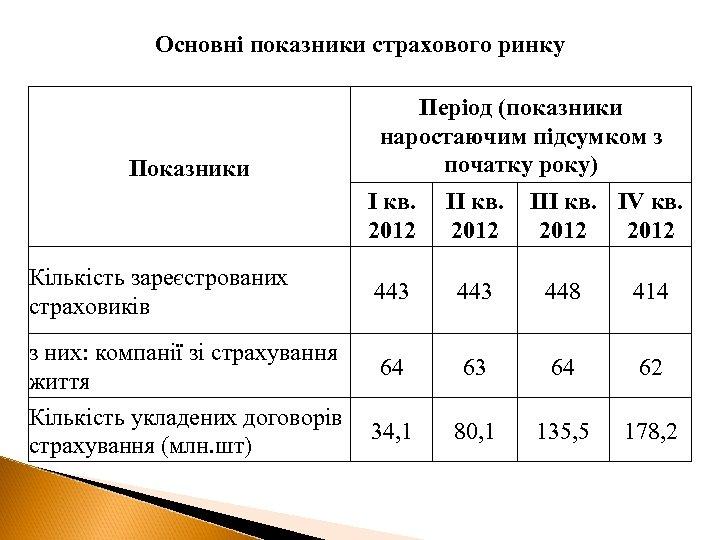 Основні показники страхового ринку Показники Період (показники наростаючим підсумком з початку року) І кв.