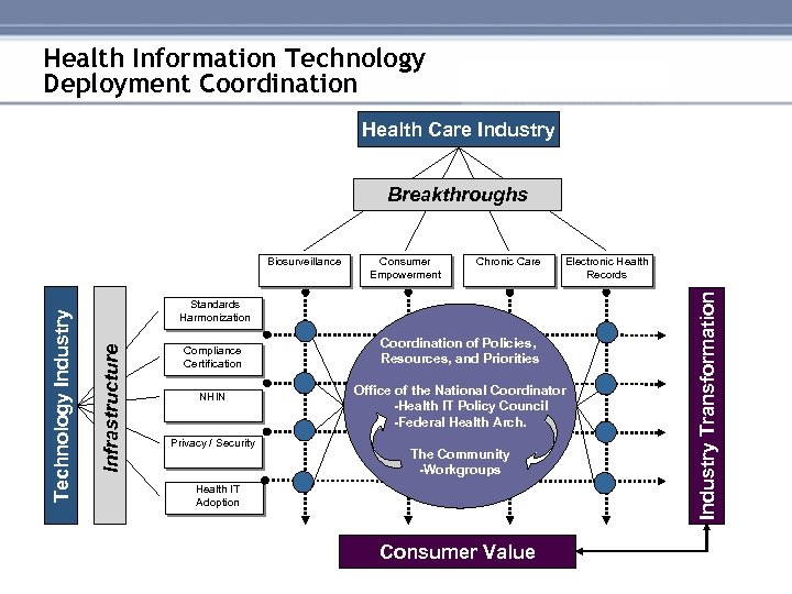 Health Information Technology Deployment Coordination Health Care Industry Breakthroughs Chronic Care Electronic Health Records