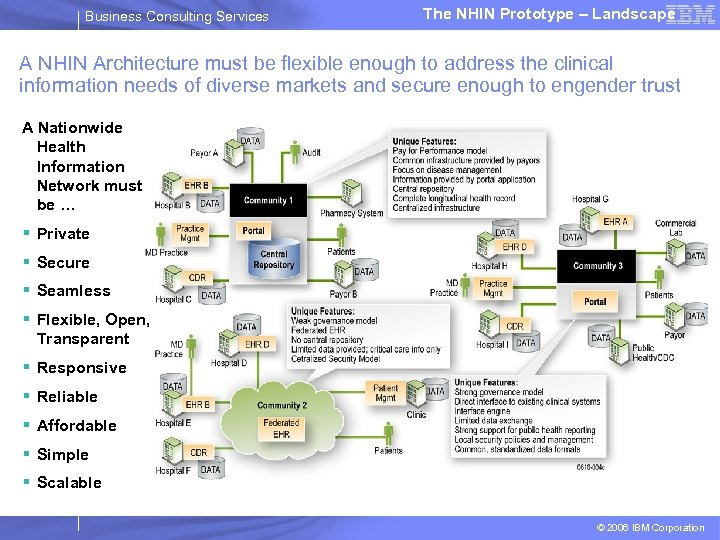 Business Consulting Services The NHIN Prototype – Landscape A NHIN Architecture must be flexible