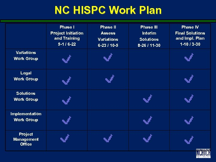 NC HISPC Work Plan Phase I Project Initiation and Training 5 -1 / 6