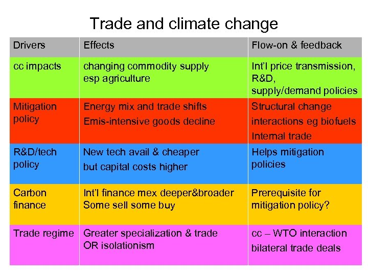 Trade and climate change Drivers Effects Flow-on & feedback cc impacts changing commodity supply