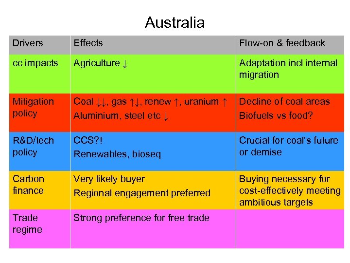 Australia Drivers Effects Flow-on & feedback cc impacts Agriculture ↓ Adaptation incl internal migration
