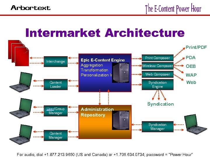 Intermarket Architecture Interchange Print/PDF Content Loader User/Group Manager Print Composer PDA Wireless Composer OEB