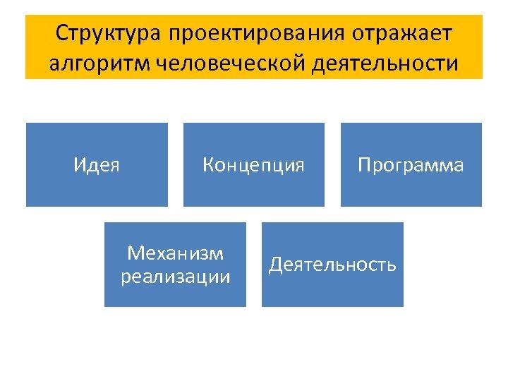 Структура проектирования отражает алгоритм человеческой деятельности Идея Концепция Механизм реализации Программа Деятельность