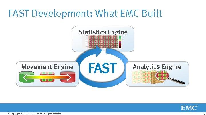 FAST Development: What EMC Built Statistics Engine Movement Engine © Copyright 2011 EMC Corporation.
