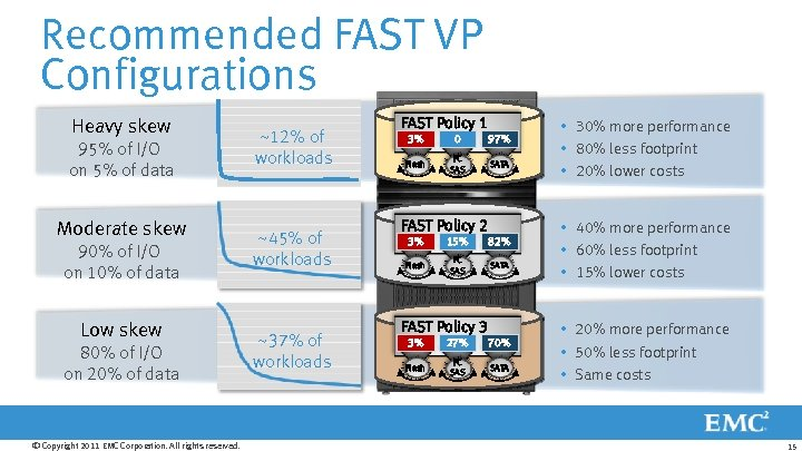 Recommended FAST VP Configurations Heavy skew 95% of I/O on 5% of data Moderate