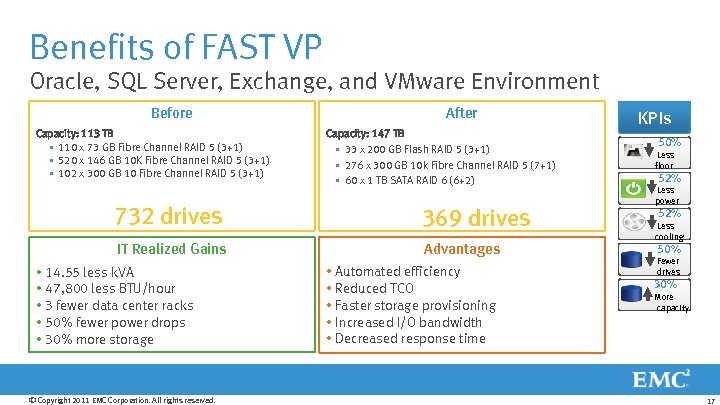 Benefits of FAST VP Oracle, SQL Server, Exchange, and VMware Environment Before Capacity: 113