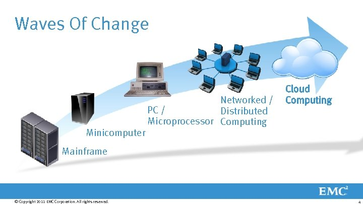 Waves Of Change Networked / PC / Distributed Microprocessor Computing Cloud Computing Minicomputer Mainframe