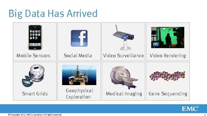 Big Data Has Arrived Mobile Sensors Social Media Video Surveillance Video Rendering Smart Grids