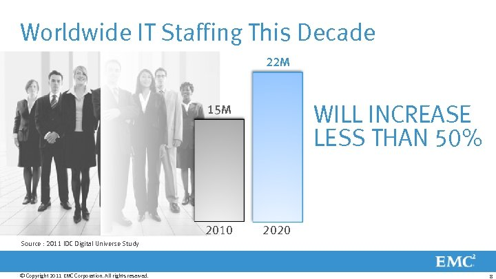 Worldwide IT Staffing This Decade 22 M WILL INCREASE LESS THAN 50% 15 M