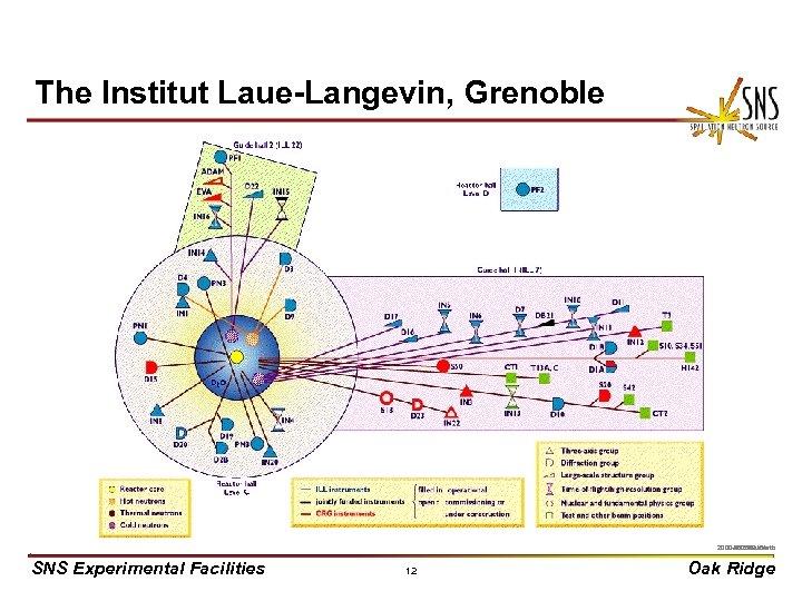 The Institut Laue-Langevin, Grenoble X 0000910/arb 2000 -05269 uc/arb SNS Experimental Facilities 12 Oak