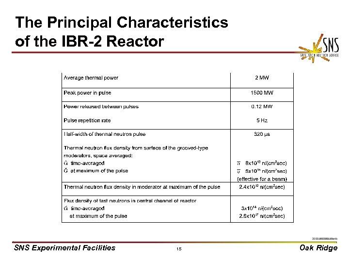 The Principal Characteristics of the IBR-2 Reactor X 0000910/arb 2000 -05276 uc/arb SNS Experimental