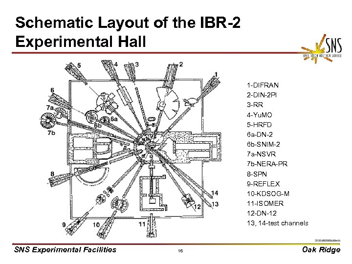 Schematic Layout of the IBR-2 Experimental Hall 1 -DIFRAN 2 -DIN-2 PI 3 -RR