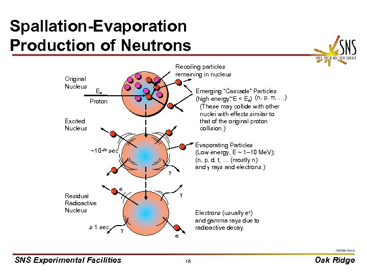 Spallation-Evaporation Production of Neutrons Original Nucleus Recoiling particles remaining in nucleus ' ' '