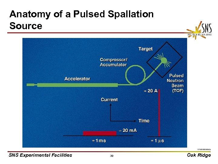 Anatomy of a Pulsed Spallation Source X 0000910/arb 97 -3792 B uc/djr SNS Experimental