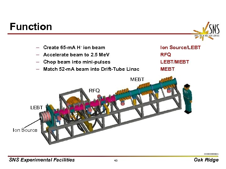 Function – – Create 65 -m. A H- ion beam Accelerate beam to 2.
