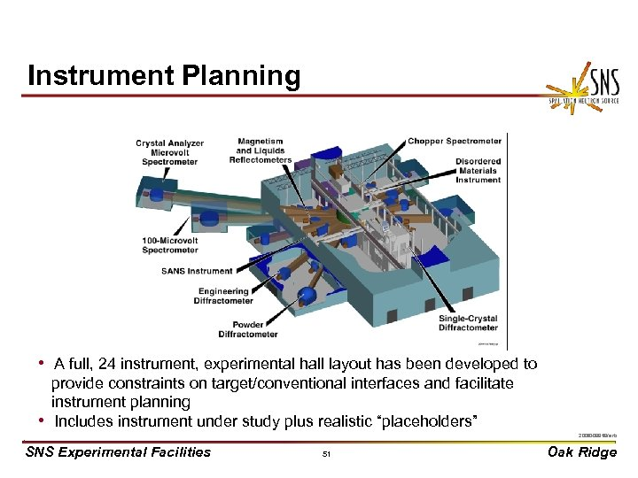 Instrument Planning • A full, 24 instrument, experimental hall layout has been developed to