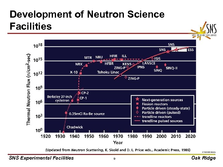 Development of Neutron Science Facilities X 0000910/arb 97 -3924 E uc/djr SNS Experimental Facilities