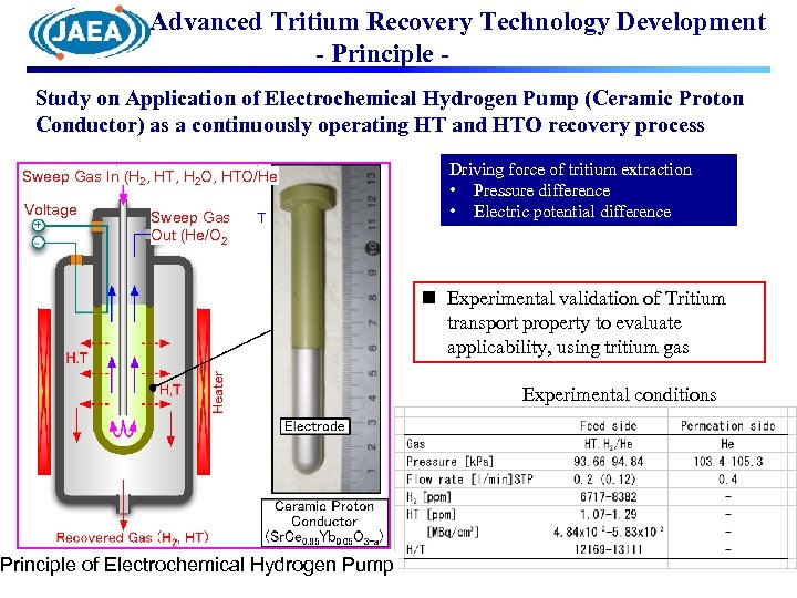 Advanced Tritium Recovery Technology Development - Principle Study on Application of Electrochemical Hydrogen Pump