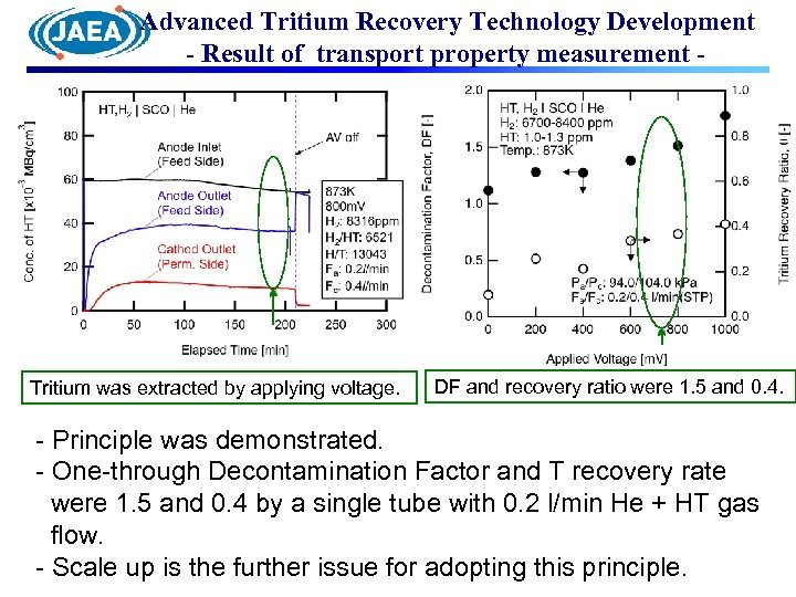 Advanced Tritium Recovery Technology Development - Result of transport property measurement - Tritium was
