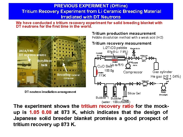 PREVIOUS EXPERIMENT (Offline) Tritium Recovery Experiment from Li Ceramic Breeding Material Irradiated with DT
