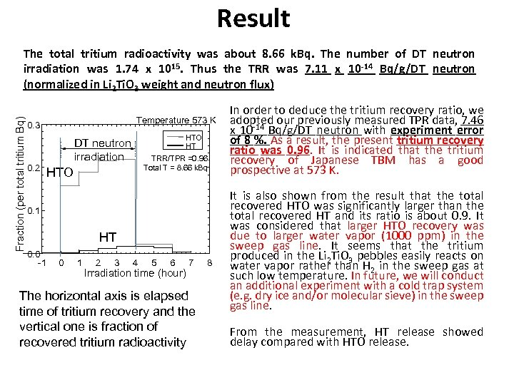 Result Fraction (per total tritium Bq) The total tritium radioactivity was about 8. 66