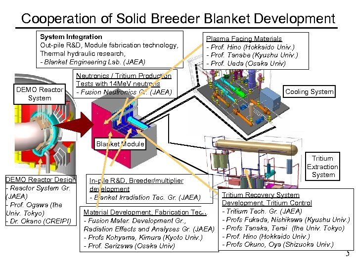 Cooperation of Solid Breeder Blanket Development System Integration Out-pile R&D, Module fabrication technology, Thermal