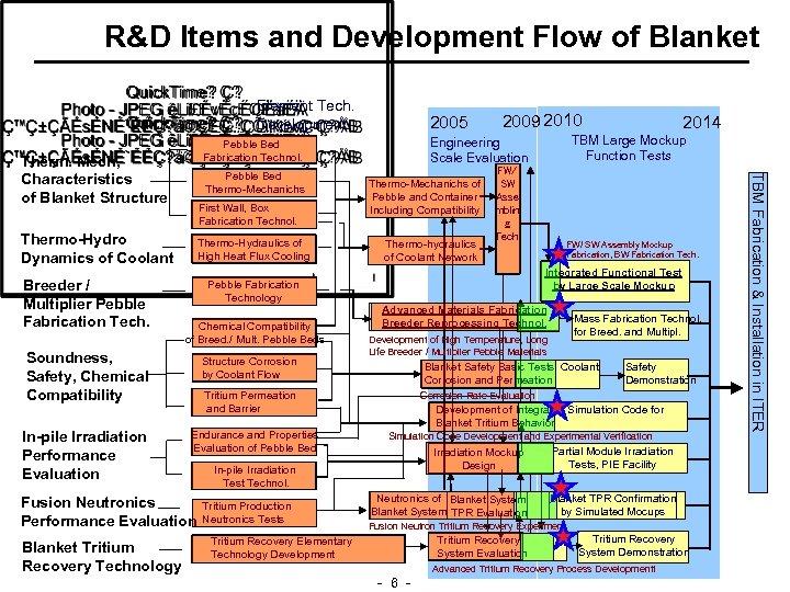 R&D Items and Development Flow of Blanket Element Tech. Development First Wall, Box Fabrication