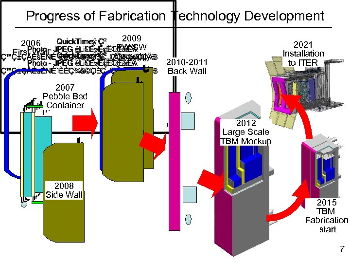 Progress of Fabrication Technology Development 2006 First Wall 2009 FW/SW Assembly 2021 Installation to