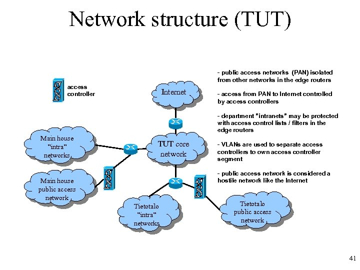 Network structure (TUT) - public access networks (PAN) isolated from other networks in the