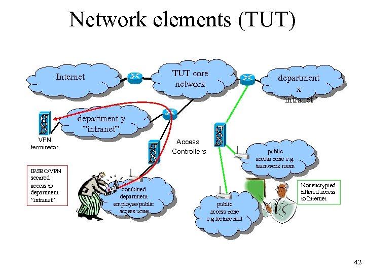 "Network elements (TUT) TUT core network Internet department x ""intranet"" department y ""intranet"" VPN"