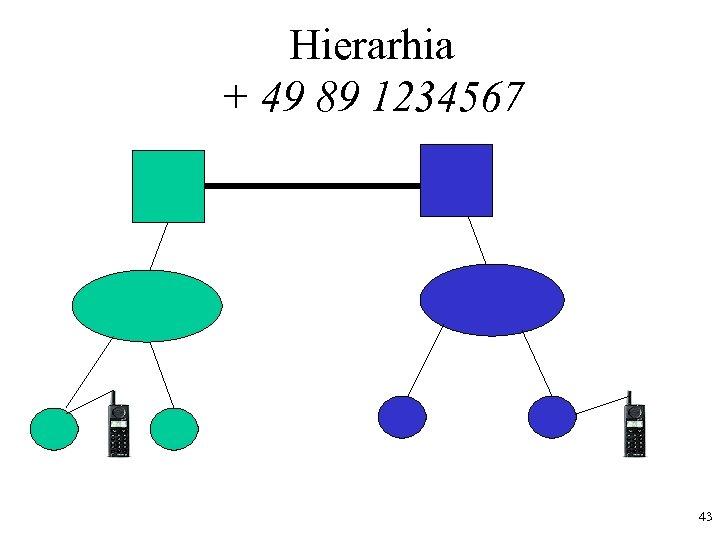 Hierarhia + 49 89 1234567 43