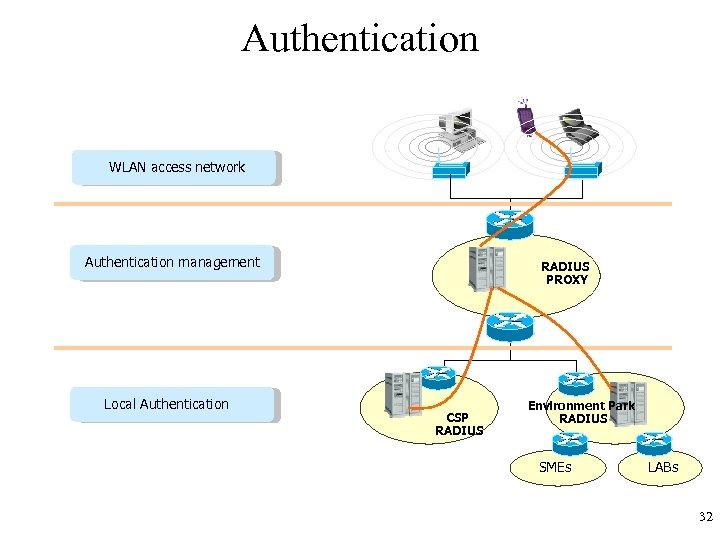 Authentication WLAN access network Authentication management Local Authentication RADIUS PROXY CSP RADIUS Environment Park