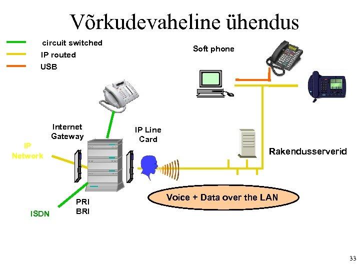 Võrkudevaheline ühendus circuit switched IP routed USB Internet Gateway IP Network ISDN Soft phone