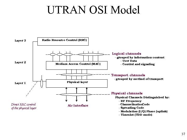 UTRAN OSI Model Layer 3 Radio Resource Control (RRC) Logical channels Layer 2 Medium