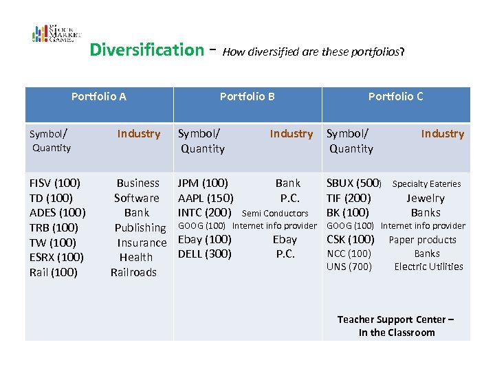 Diversification - How diversified are these portfolios? Diversification Portfolio A Portfolio B Portfolio C