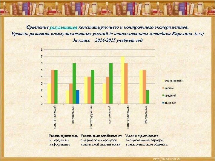 Сравнение результатов констатирующего и контрольного экспериментов. Уровень развития коммуникативных умений (с использованием методики Карелина