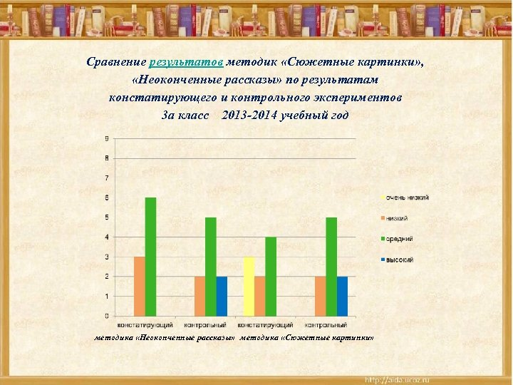 Сравнение результатов методик «Сюжетные картинки» , «Неоконченные рассказы» по результатам констатирующего и контрольного экспериментов