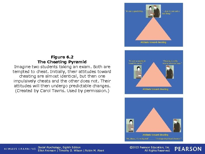 Figure 6. 2 The Cheating Pyramid Imagine two students taking an exam. Both are