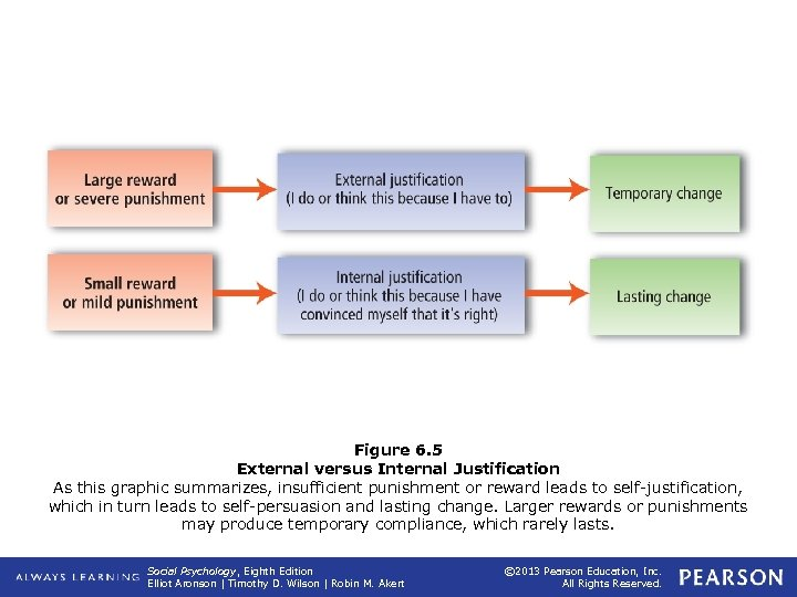 Figure 6. 5 External versus Internal Justification As this graphic summarizes, insufficient punishment or
