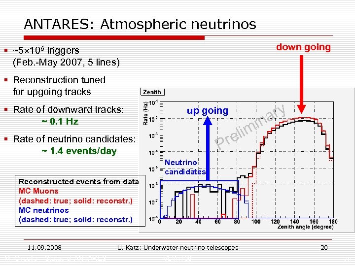 ANTARES: Atmospheric neutrinos down going § ~5 106 triggers (Feb. -May 2007, 5 lines)