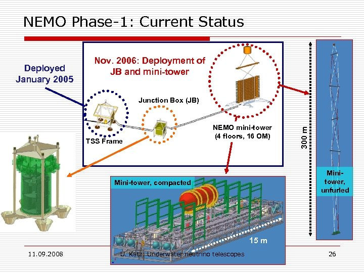 NEMO Phase-1: Current Status Deployed January 2005 Nov. 2006: Deployment of JB and mini-tower