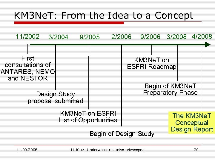 KM 3 Ne. T: From the Idea to a Concept 11/2002 3/2004 9/2005 2/2006